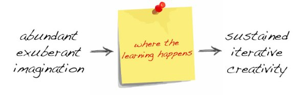 where-the-learning-happens
